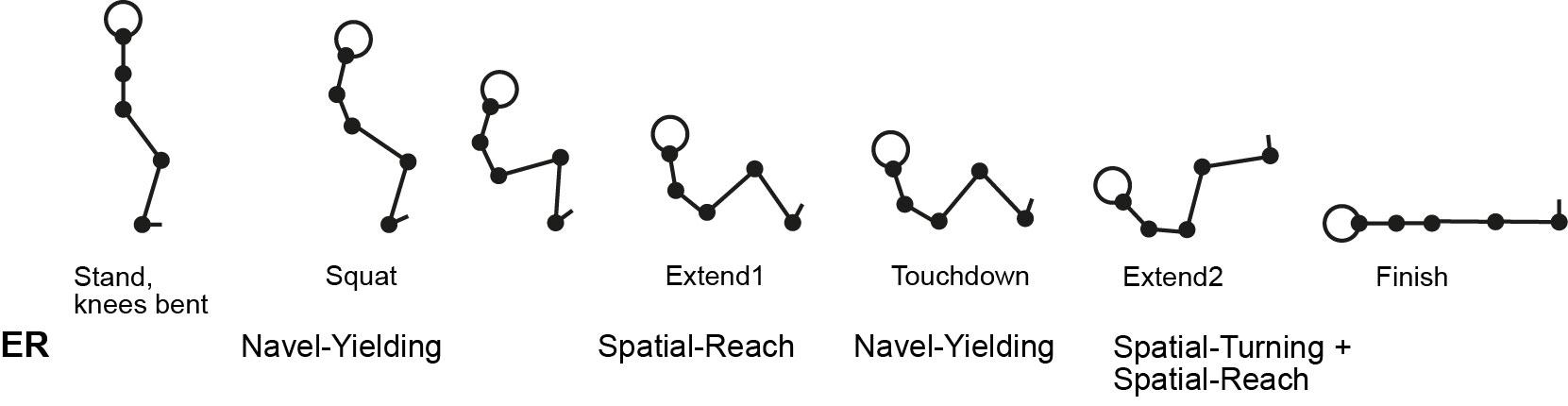 Detailed analysis of backward fall (after Figure 8, Fujiwara et al. (2003))