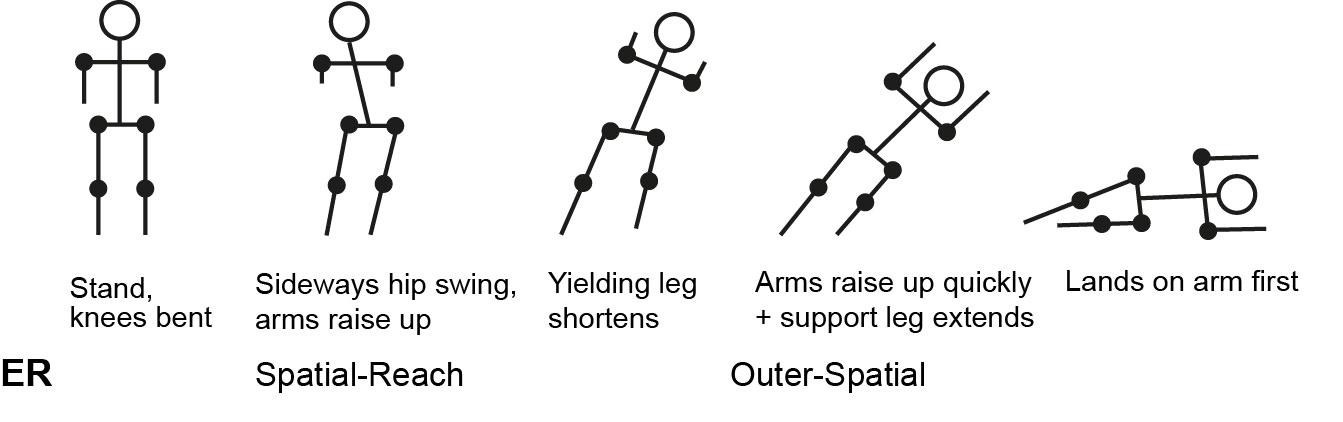 Figure 7. Detailed analysis of sideways dive fall (after Figure 4, Missura et al. (2010)